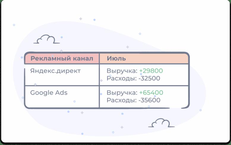 Пример выручки и расходов по двум рекламным каналам